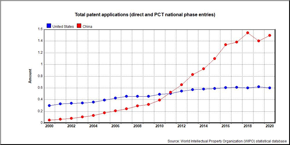 Total patent applications (direct and PCT national phase entries) in USA and China
