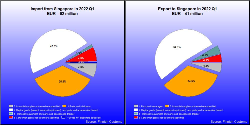 Finland's Export and Import  Singapore Q1 / 2019 BEC classification