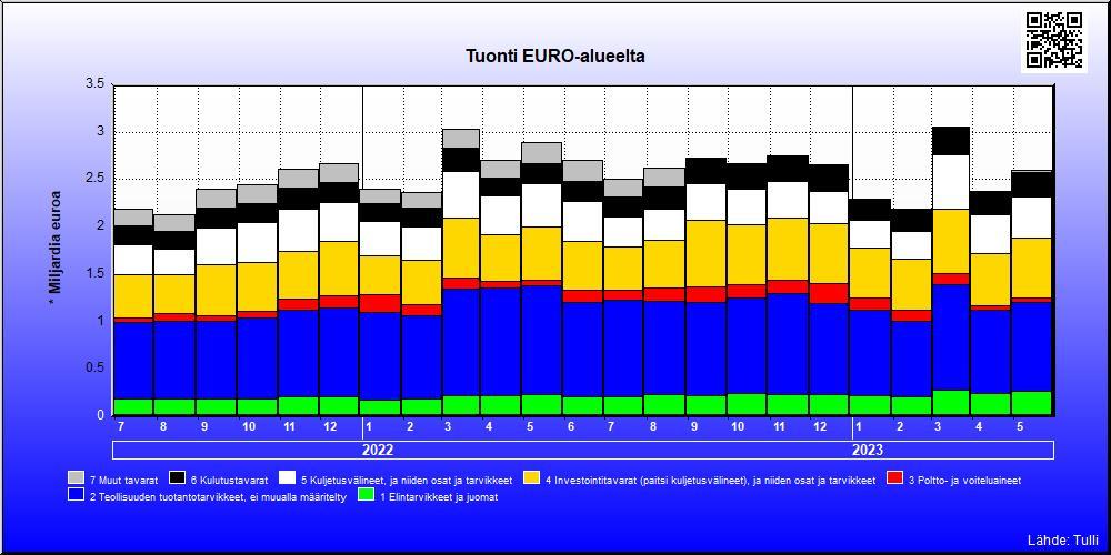 Euro Suomeen