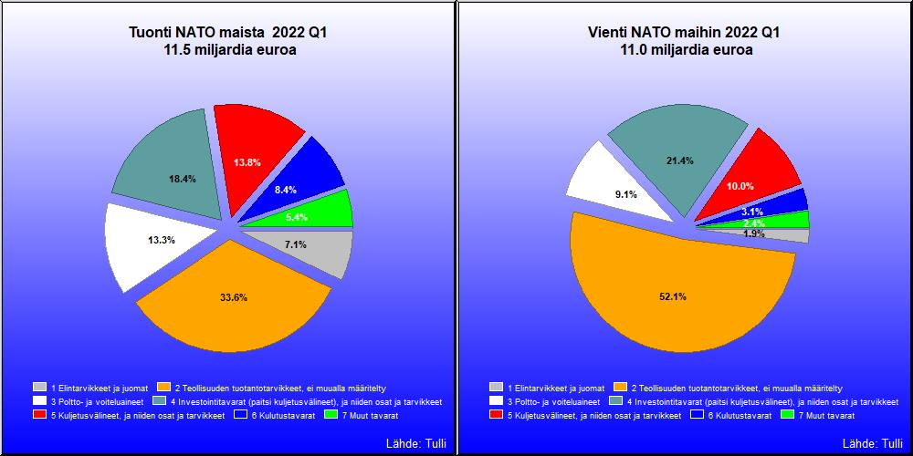 Nato Maat